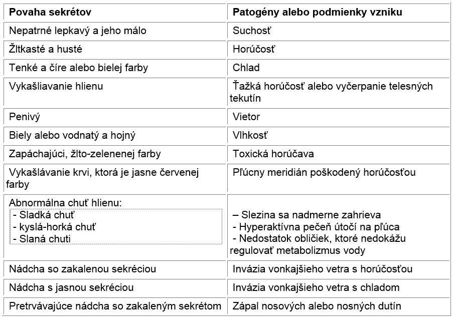 tabulka_syndrom_hlien